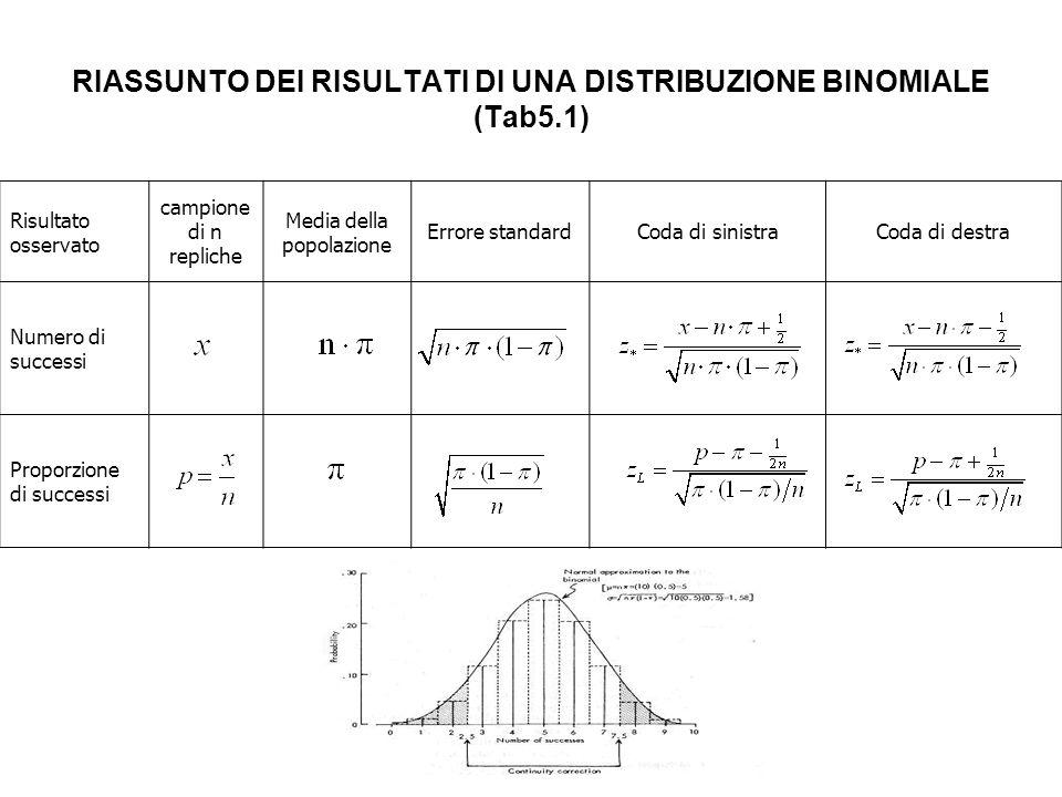 RIASSUNTO DEI RISULTATI DI UNA DISTRIBUZIONE BINOMIALE (Tab5.1)