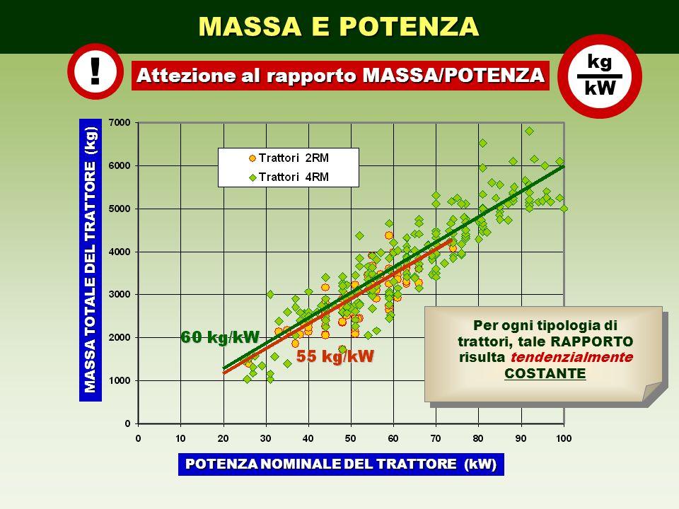 ! MASSA E POTENZA kg kW Attezione al rapporto MASSA/POTENZA