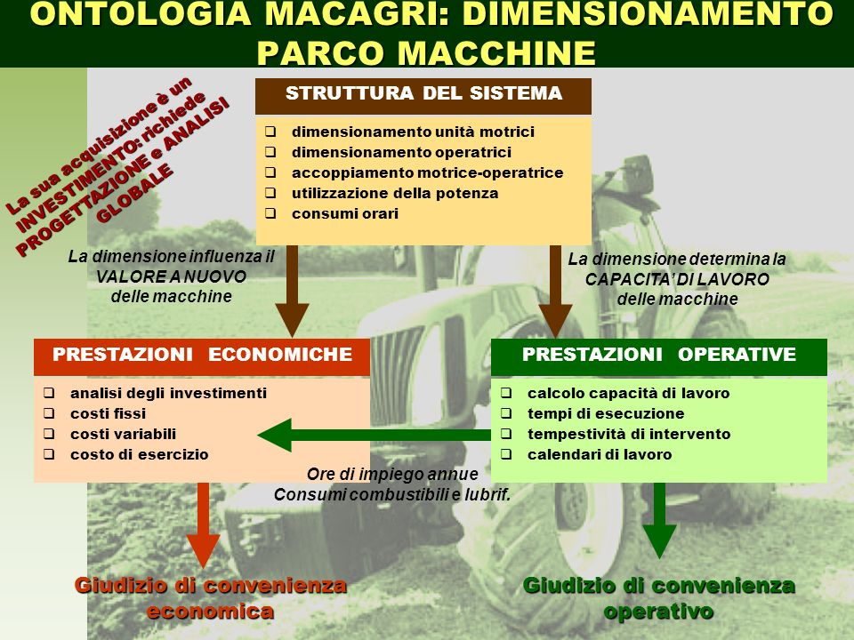 ONTOLOGIA MACAGRI: DIMENSIONAMENTO PARCO MACCHINE