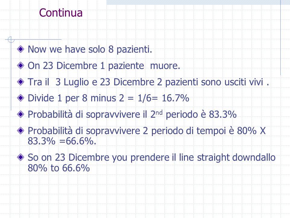 Continua Now we have solo 8 pazienti. On 23 Dicembre 1 paziente muore.