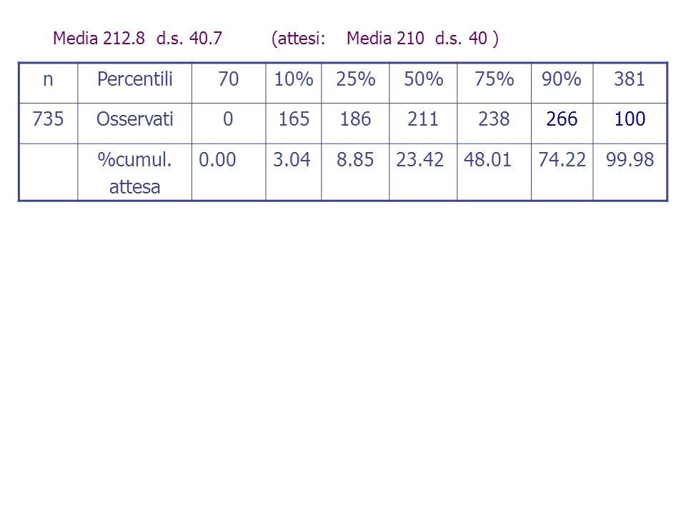 Media 212.8 d.s. 40.7 (attesi: Media 210 d.s. 40 )