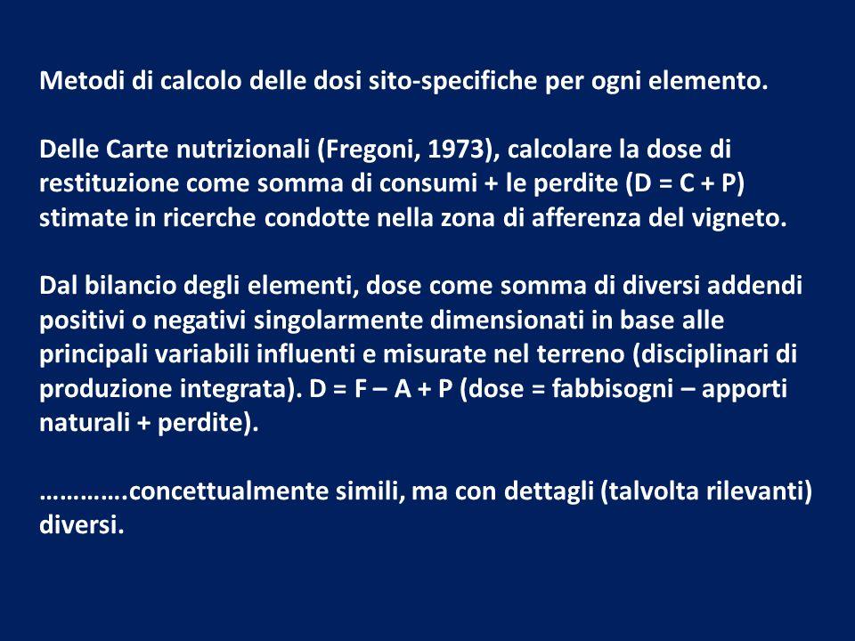 Metodi di calcolo delle dosi sito-specifiche per ogni elemento.
