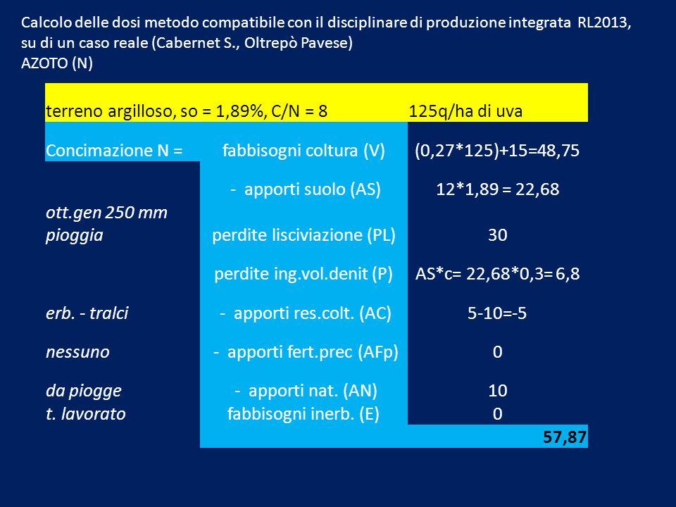 terreno argilloso, so = 1,89%, C/N = 8 125q/ha di uva Concimazione N =