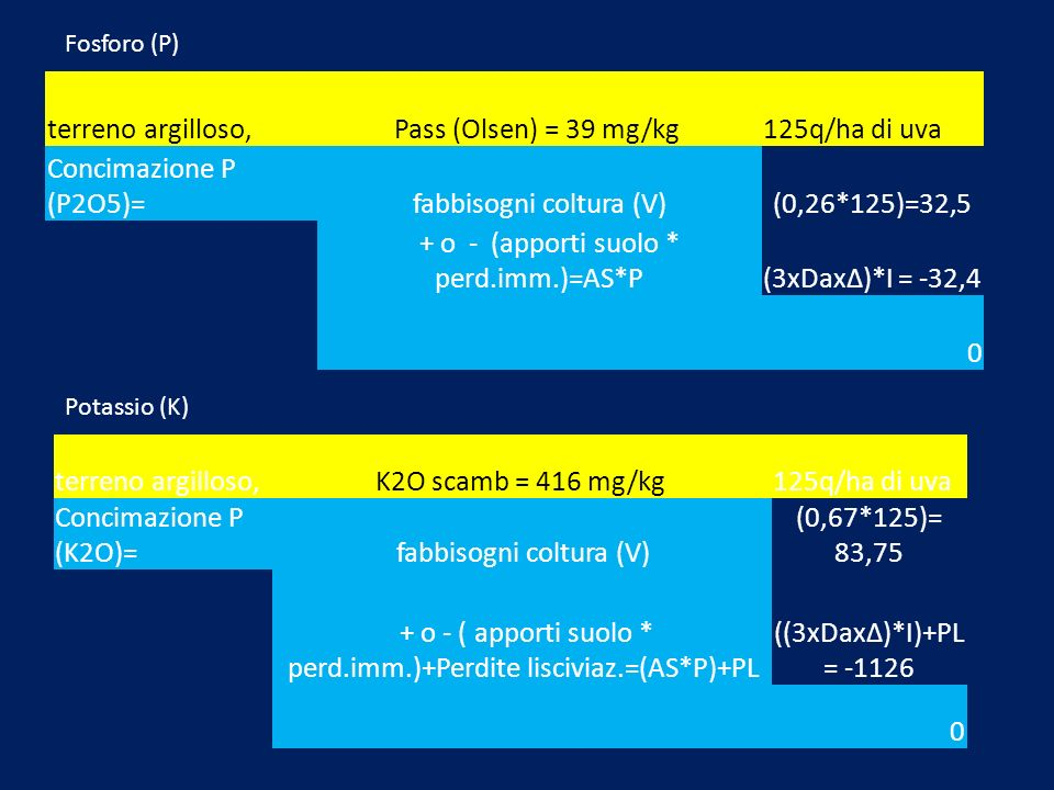 fabbisogni coltura (V) (0,26*125)=32,5