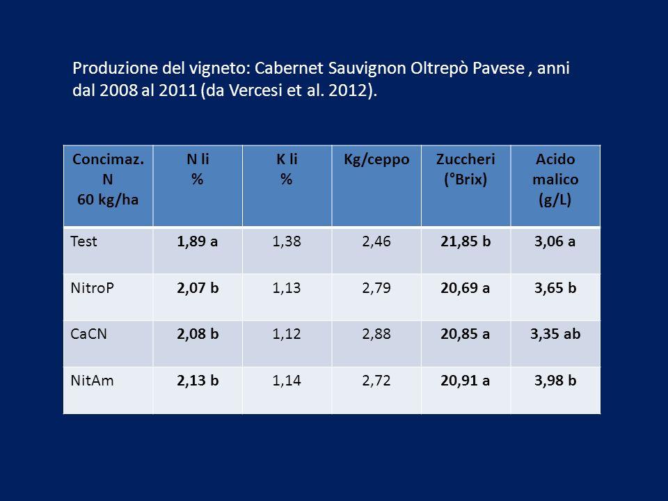 Produzione del vigneto: Cabernet Sauvignon Oltrepò Pavese , anni dal 2008 al 2011 (da Vercesi et al. 2012).