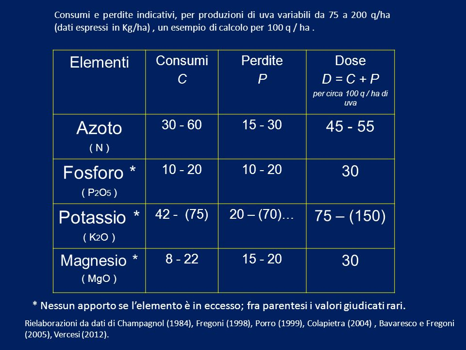 Azoto Fosforo * Potassio * Elementi 45 - 55 30 75 – (150) Magnesio *
