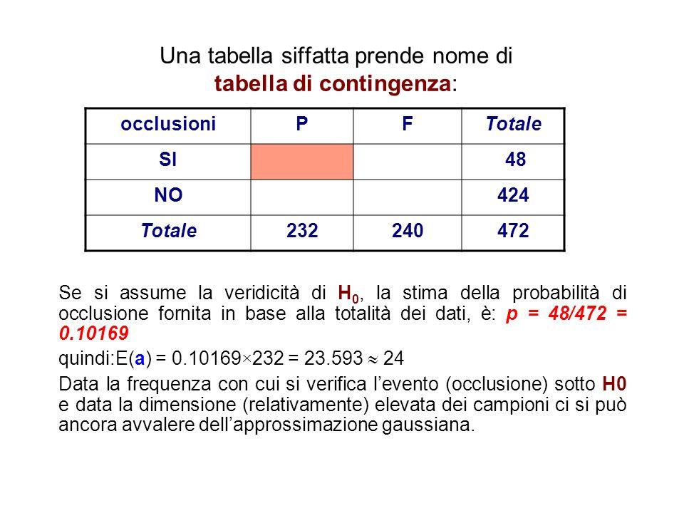 Una tabella siffatta prende nome di tabella di contingenza: