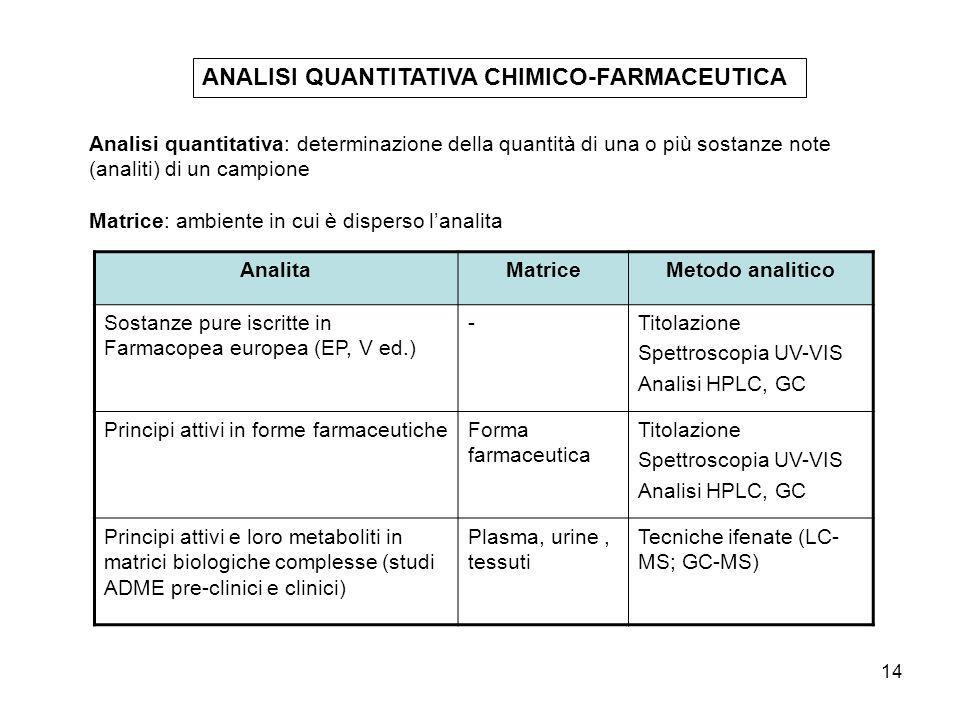 ANALISI QUANTITATIVA CHIMICO-FARMACEUTICA