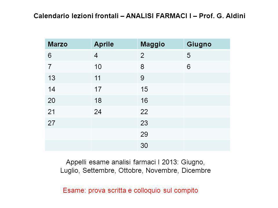Calendario lezioni frontali – ANALISI FARMACI I – Prof. G. Aldini