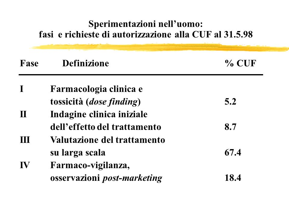 Sperimentazioni nell'uomo: fasi e richieste di autorizzazione alla CUF al 31.5.98