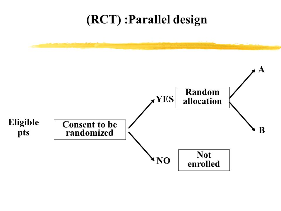 (RCT) :Parallel design