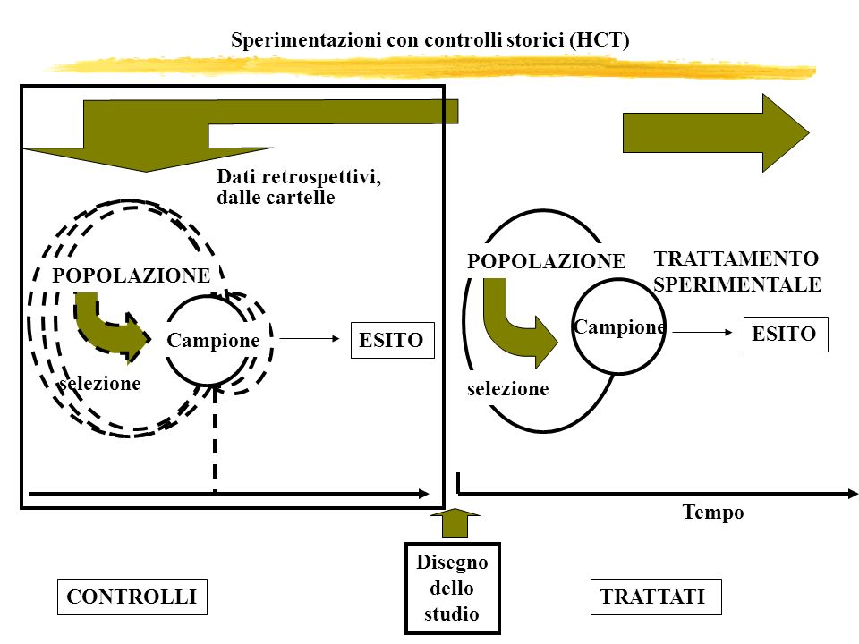 Sperimentazioni con controlli storici (HCT)