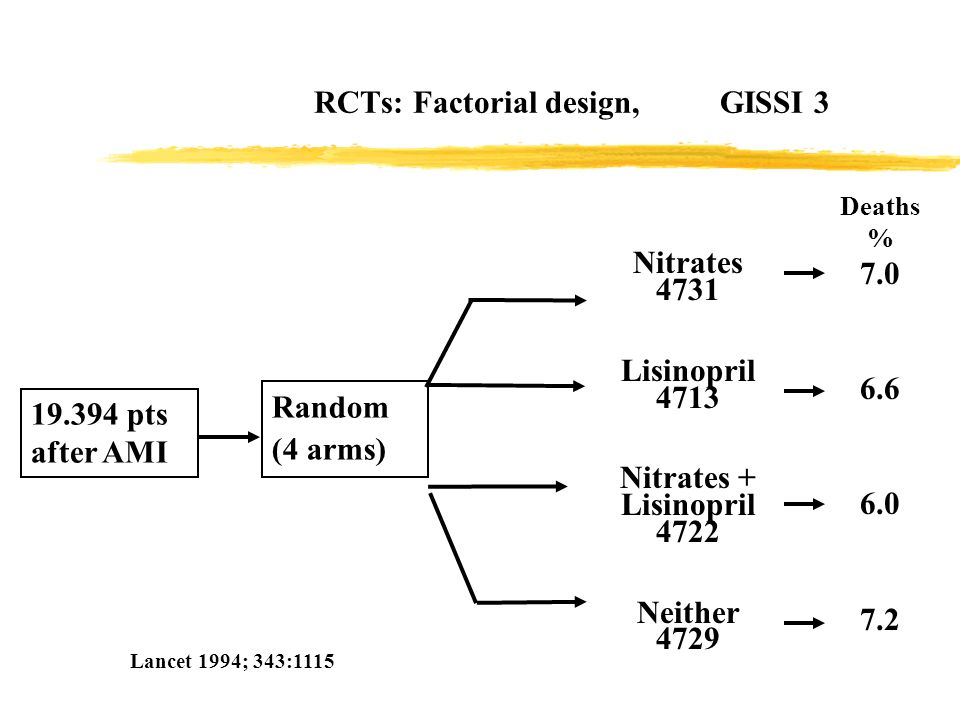 RCTs: Factorial design, GISSI 3