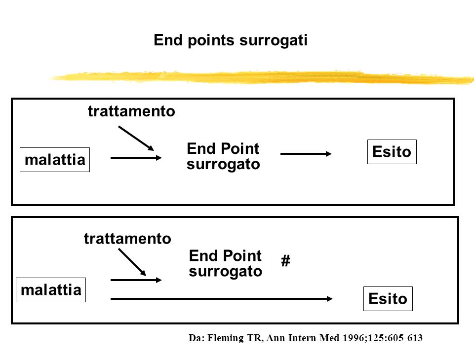 End points surrogati trattamento End Point Esito malattia surrogato