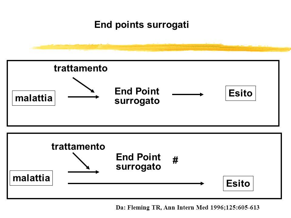 End points surrogati trattamento End Point Esito malattia surrogato