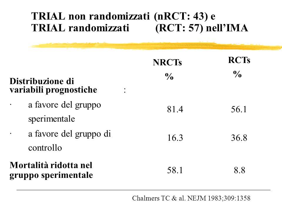TRIAL non randomizzati (nRCT: 43) e TRIAL randomizzati (RCT: 57) nell'IMA