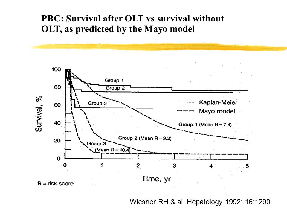 PBC: Survival after OLT vs survival without OLT, as predicted by the Mayo model