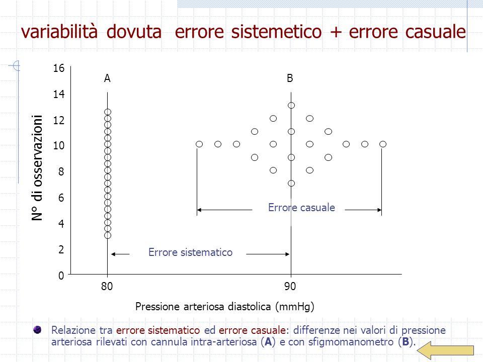 variabilità dovuta errore sistemetico + errore casuale