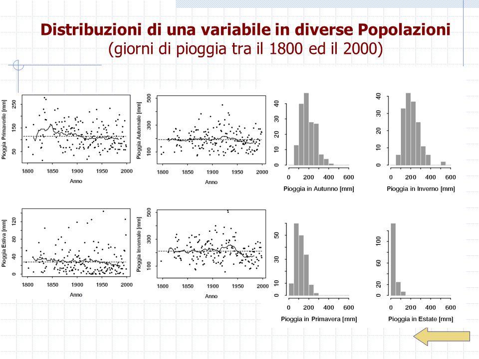 Distribuzioni di una variabile in diverse Popolazioni (giorni di pioggia tra il 1800 ed il 2000)