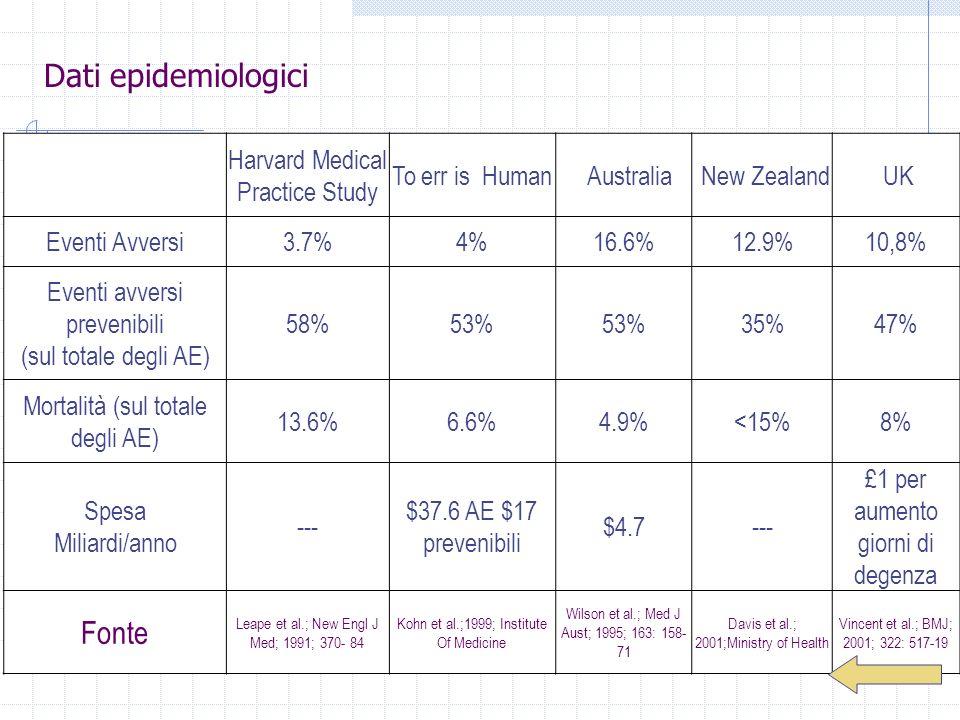 Dati epidemiologici Fonte Harvard Medical Practice Study