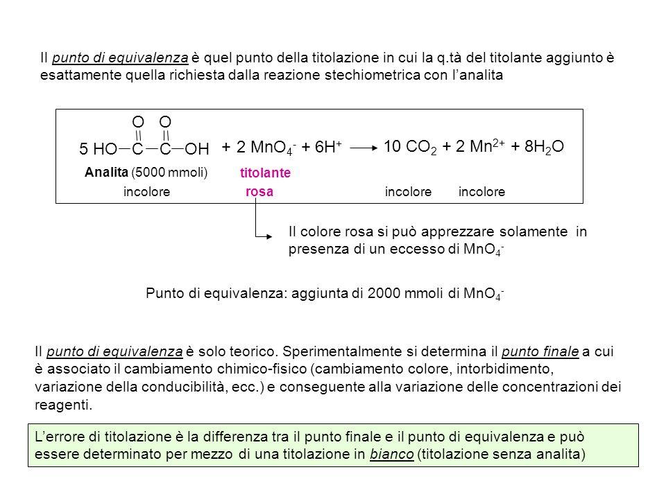 2 MnO4- + 6H+ 10 CO2 + 2 Mn2+ + 8H2O C OH HO O 5 +