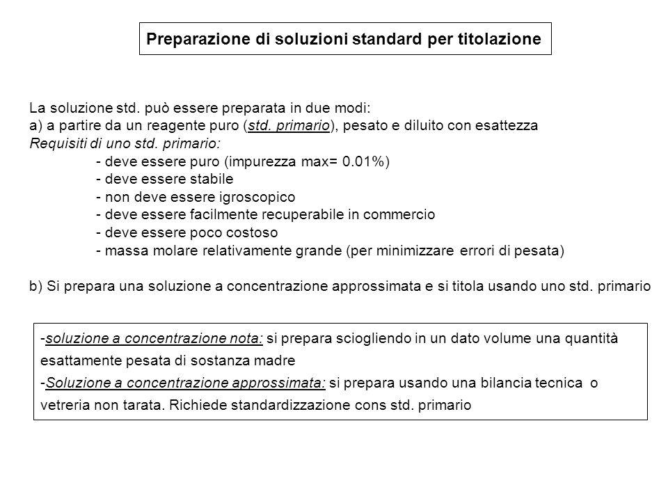 Preparazione di soluzioni standard per titolazione
