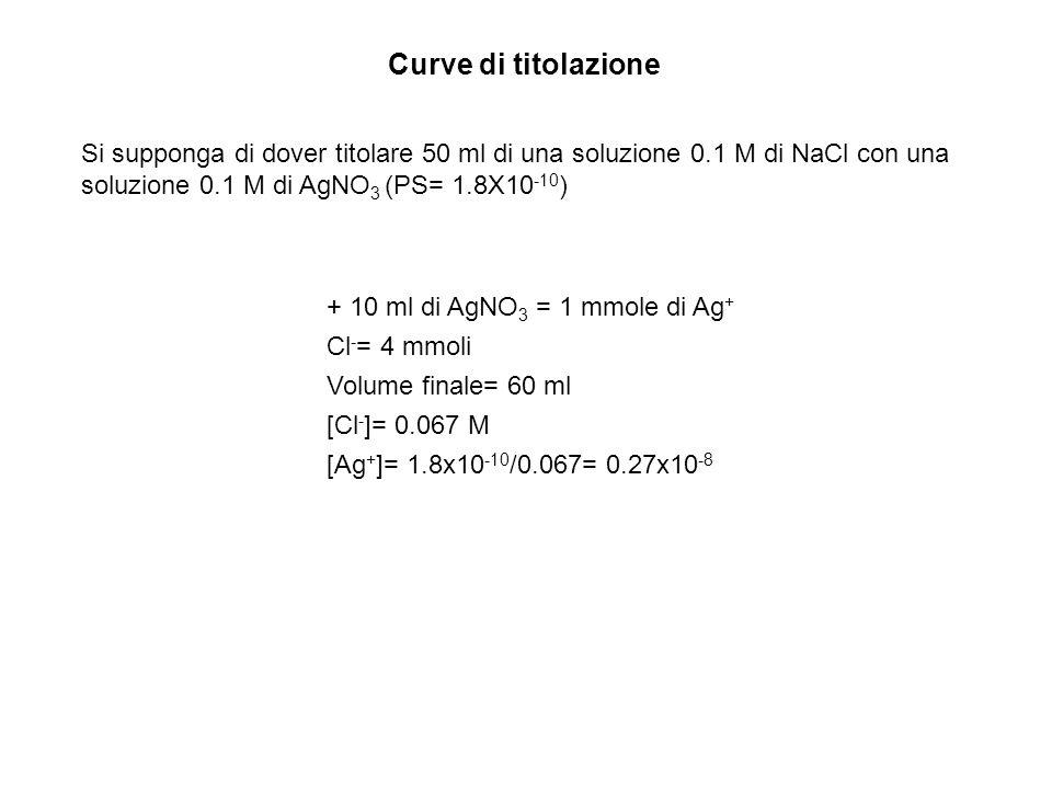 Curve di titolazione Si supponga di dover titolare 50 ml di una soluzione 0.1 M di NaCl con una soluzione 0.1 M di AgNO3 (PS= 1.8X10-10)
