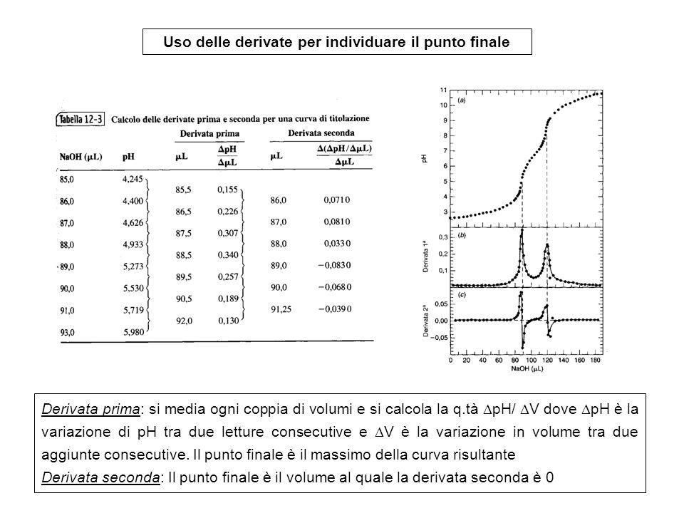 Uso delle derivate per individuare il punto finale