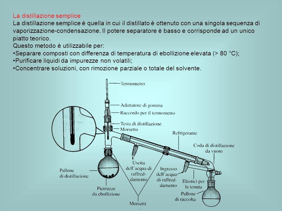 La distillazione semplice