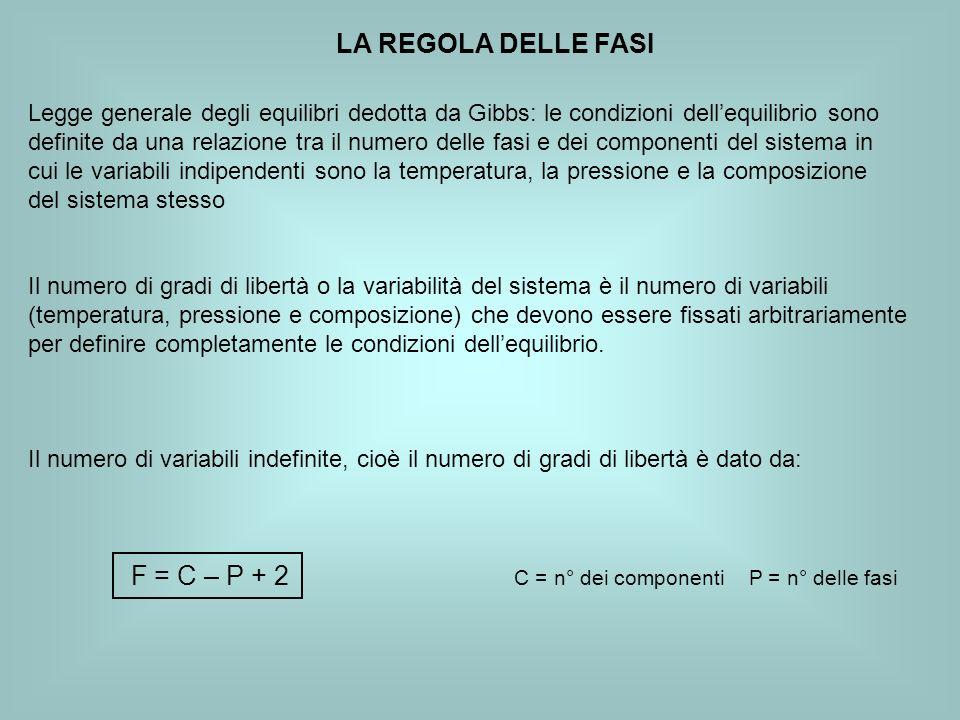 F = C – P + 2 C = n° dei componenti P = n° delle fasi