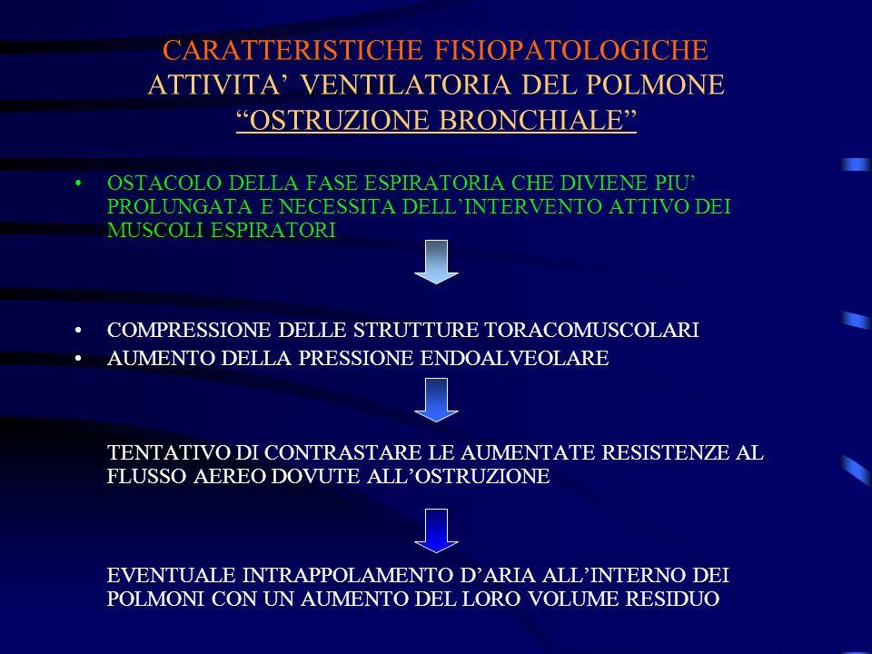 CARATTERISTICHE FISIOPATOLOGICHE ATTIVITA' VENTILATORIA DEL POLMONE OSTRUZIONE BRONCHIALE