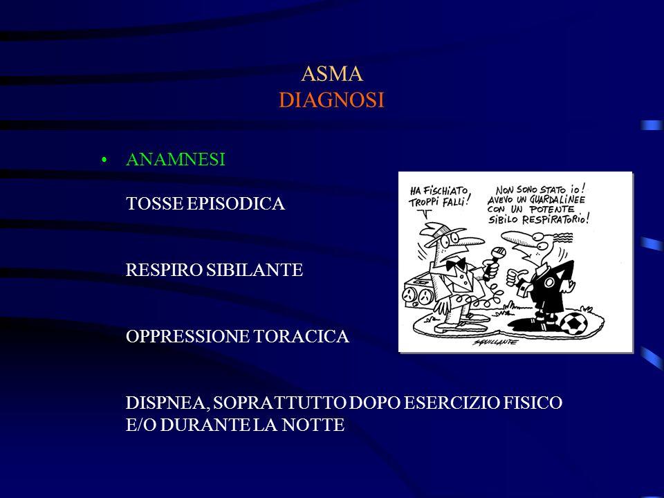 ASMA DIAGNOSI ANAMNESI TOSSE EPISODICA RESPIRO SIBILANTE OPPRESSIONE TORACICA DISPNEA, SOPRATTUTTO DOPO ESERCIZIO FISICO E/O DURANTE LA NOTTE.