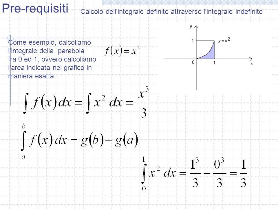 Pre-requisiti Calcolo dell'integrale definito attraverso l'integrale indefinito. Come esempio, calcoliamo l integrale della parabola