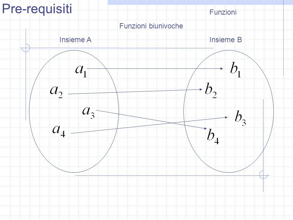 Pre-requisiti Funzioni Funzioni biunivoche Insieme A Insieme B