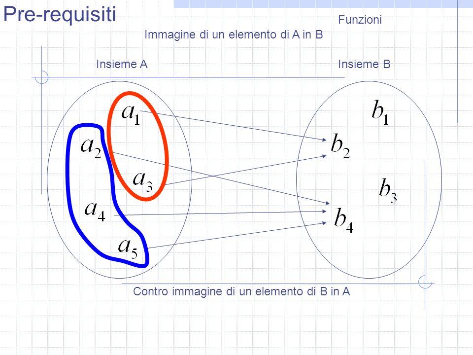 Pre-requisiti Funzioni Immagine di un elemento di A in B Insieme A