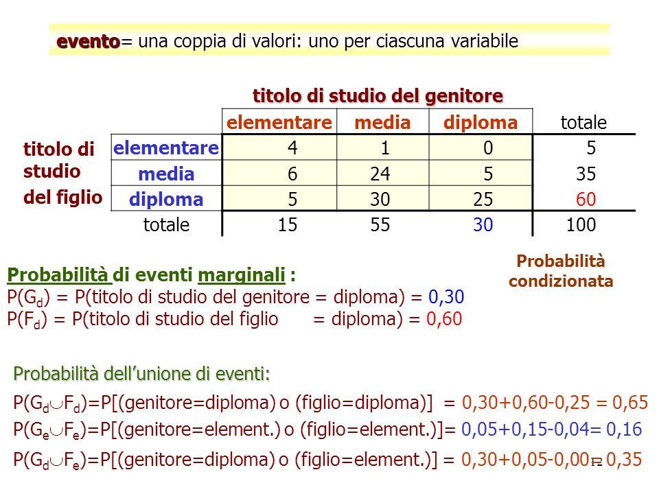 evento= una coppia di valori: uno per ciascuna variabile