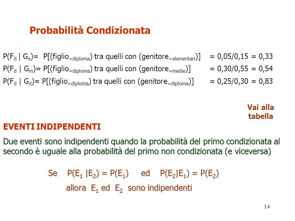 Probabilità Condizionata