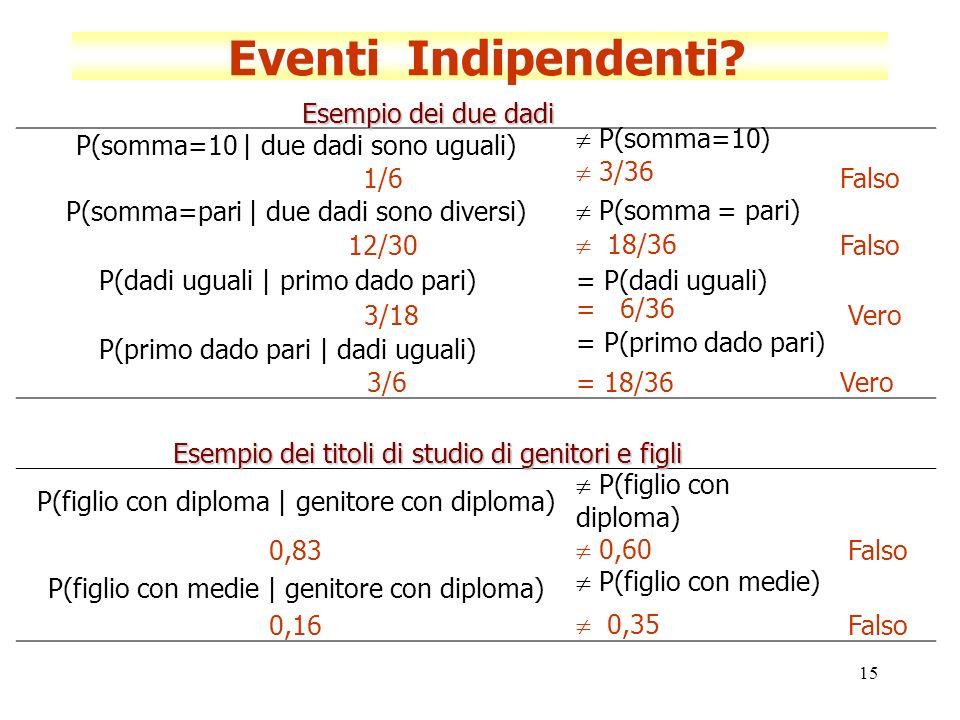 Eventi Indipendenti Esempio dei due dadi