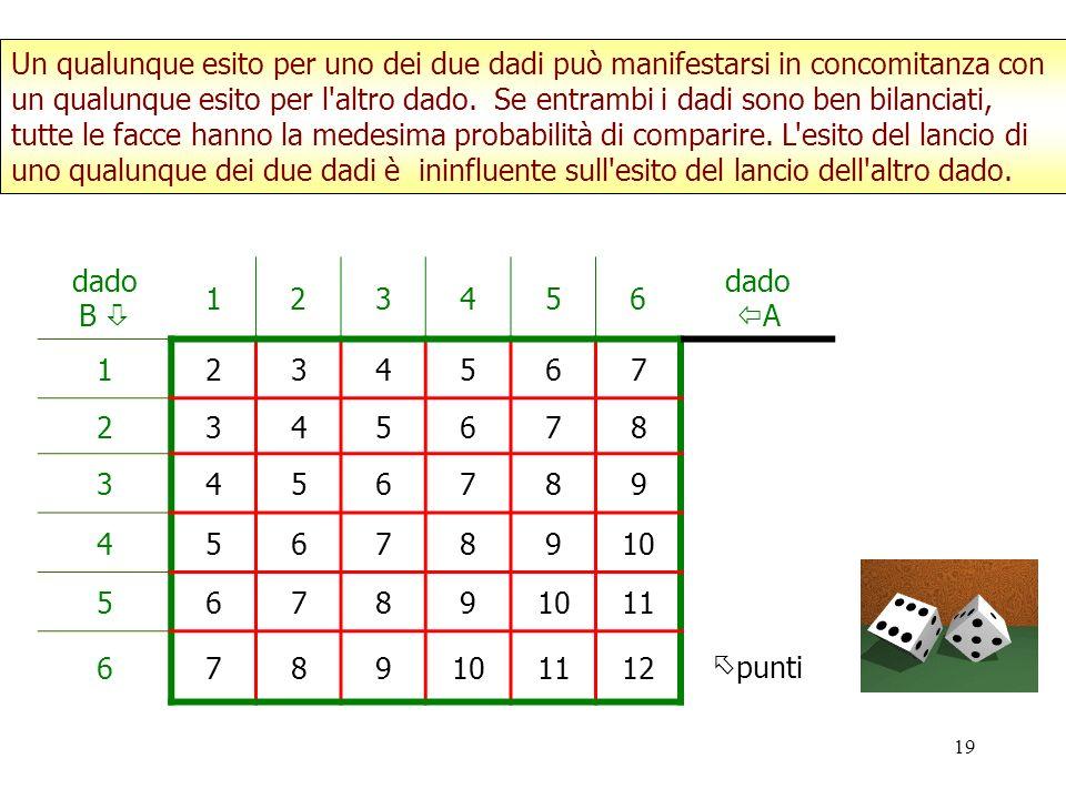 Un qualunque esito per uno dei due dadi può manifestarsi in concomitanza con un qualunque esito per l altro dado. Se entrambi i dadi sono ben bilanciati, tutte le facce hanno la medesima probabilità di comparire. L esito del lancio di uno qualunque dei due dadi è ininfluente sull esito del lancio dell altro dado.