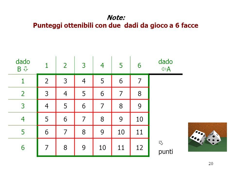 Punteggi ottenibili con due dadi da gioco a 6 facce