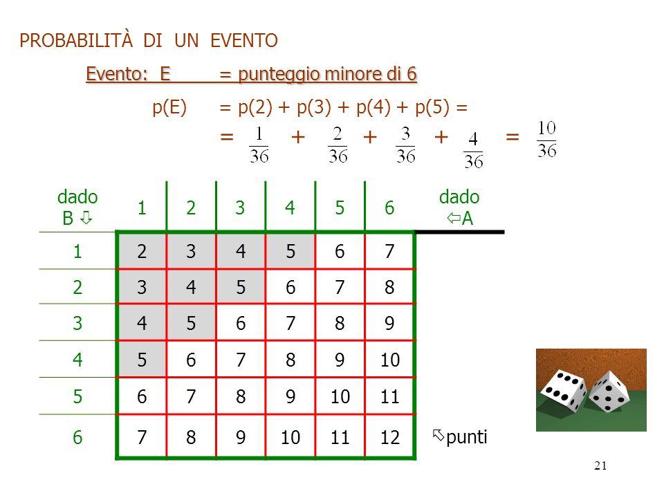 = + + + = PROBABILITÀ DI UN EVENTO Evento: E = punteggio minore di 6