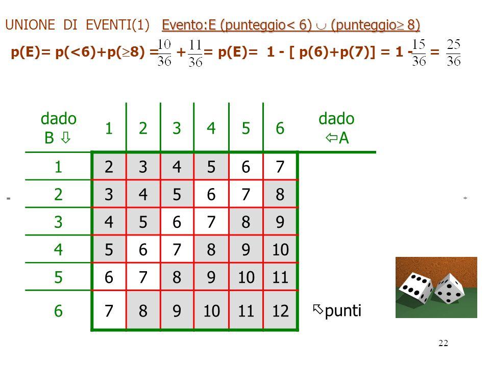UNIONE DI EVENTI(1) Evento:E (punteggio< 6)  (punteggio 8)