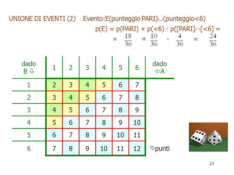 UNIONE DI EVENTI (2) Evento:E(punteggio PARI)(punteggio<6)