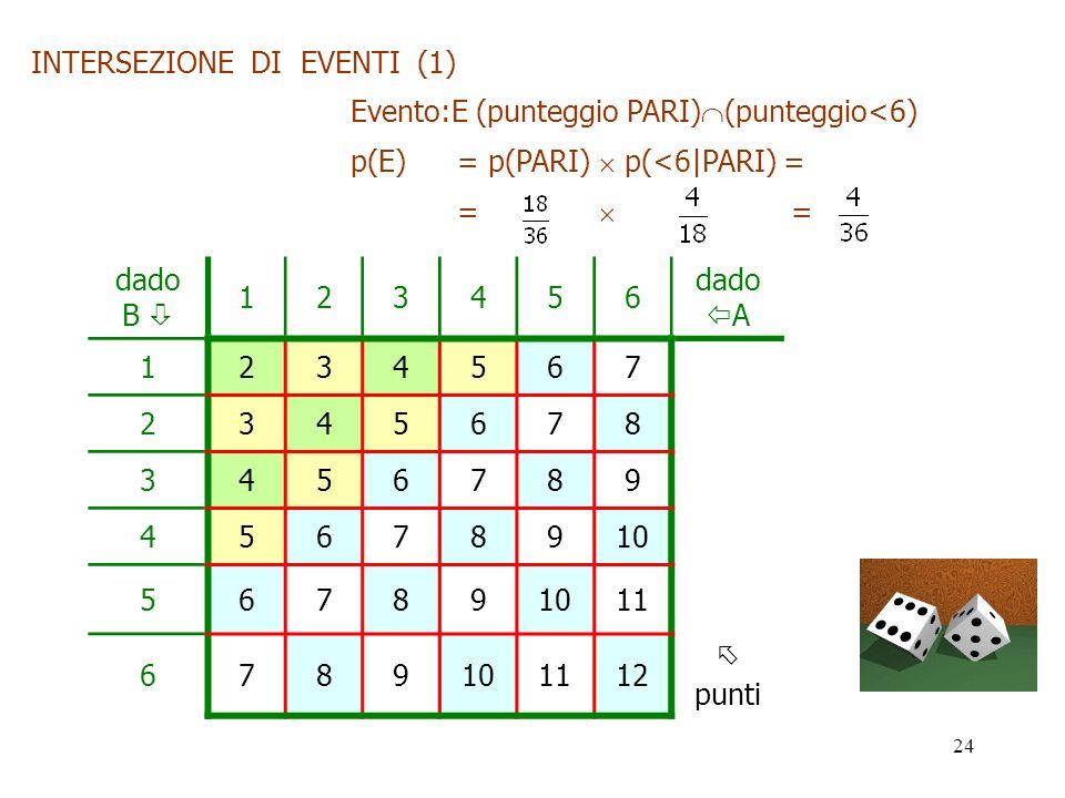 INTERSEZIONE DI EVENTI (1)