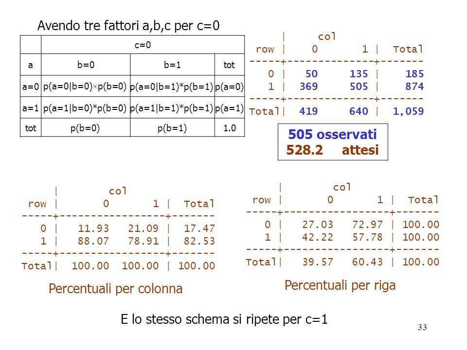 Avendo tre fattori a,b,c per c=0