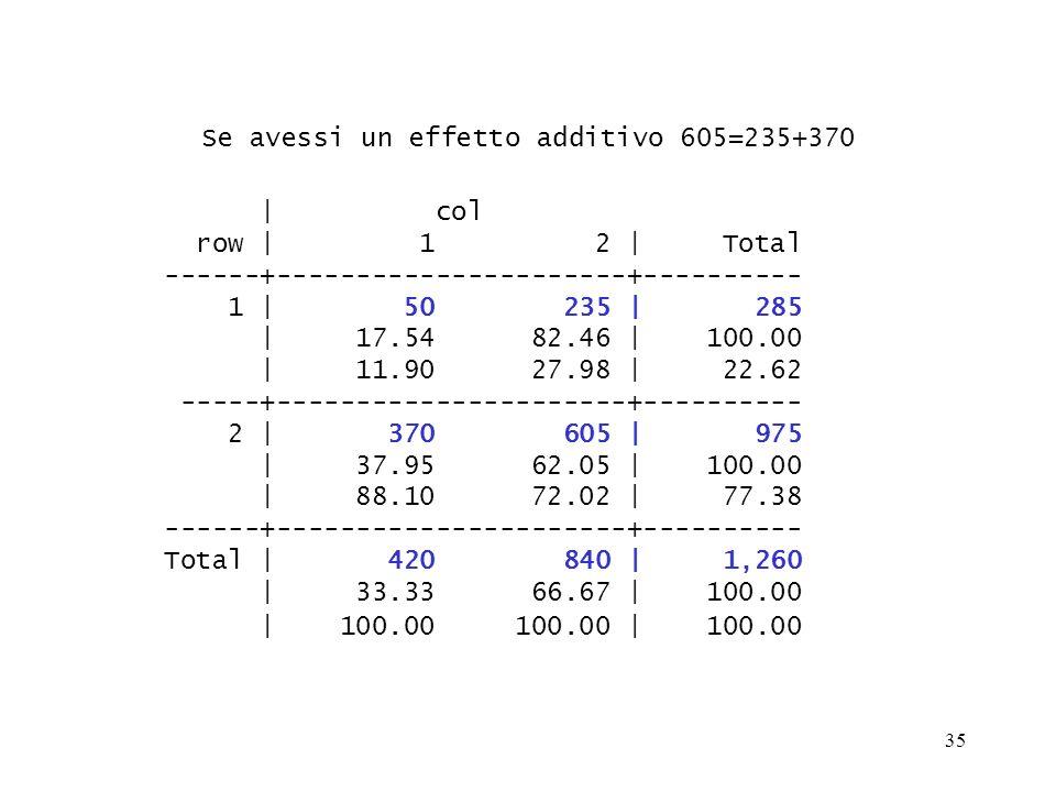 Se avessi un effetto additivo 605=235+370