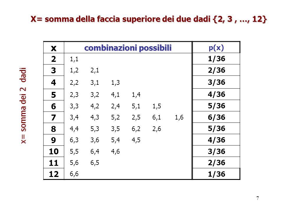 x X= somma della faccia superiore dei due dadi {2, 3 , …, 12}