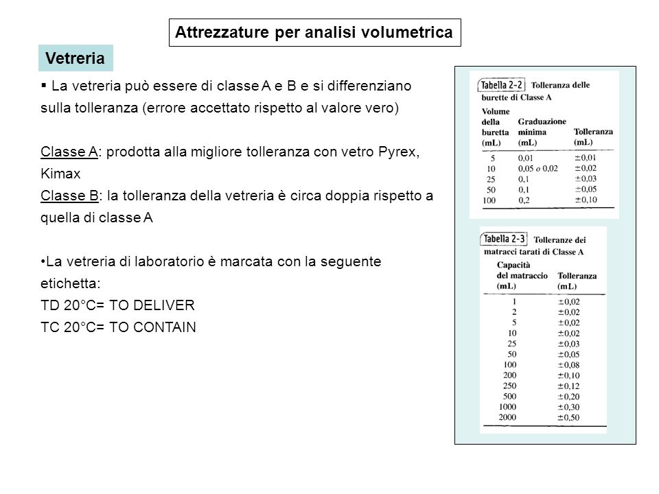 Attrezzature per analisi volumetrica