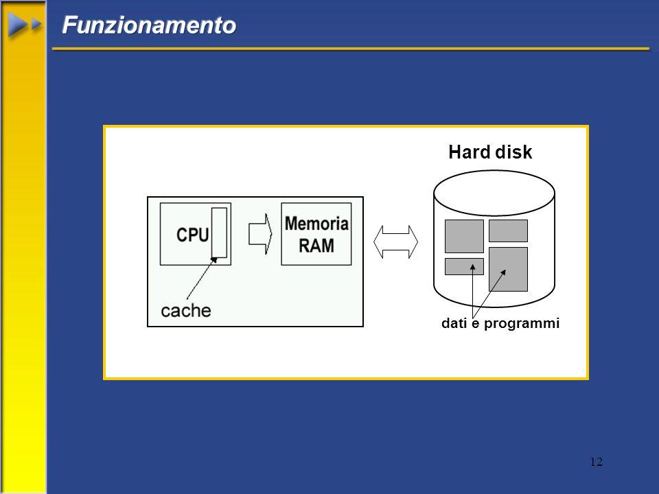 Funzionamento Hard disk dati e programmi