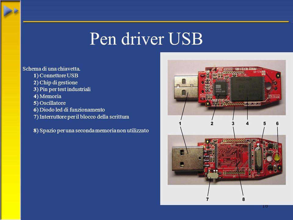 Pen driver USB